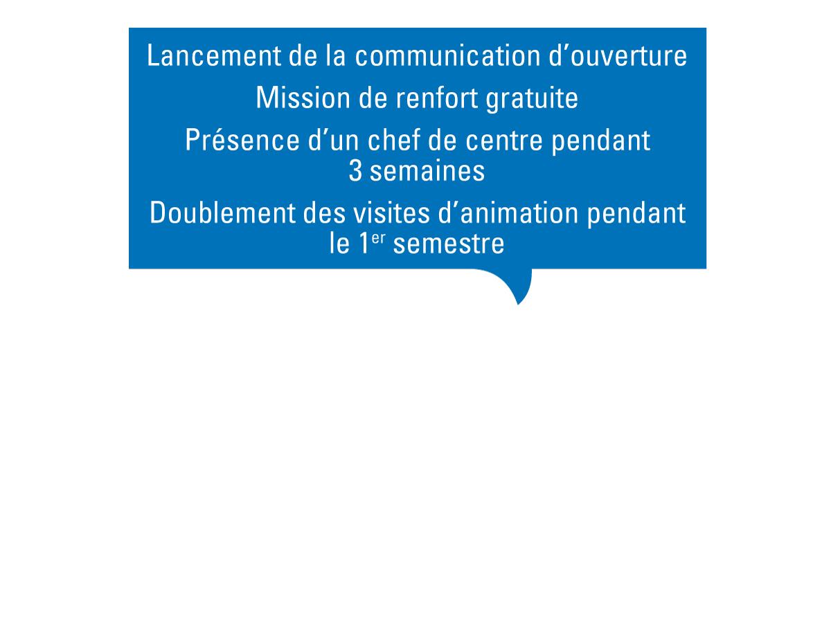 lancement de la communication d'ouverture, présence d'un chef de centre, doublement des visites d'animation, mission de renfort gratuite